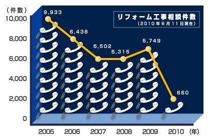 相談件数の推移 グラフ